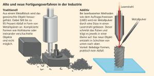 Infografik. Vergleich der traditionellen Fertigungstechnik mit 3D-Druck. Grafij: Dissoid.