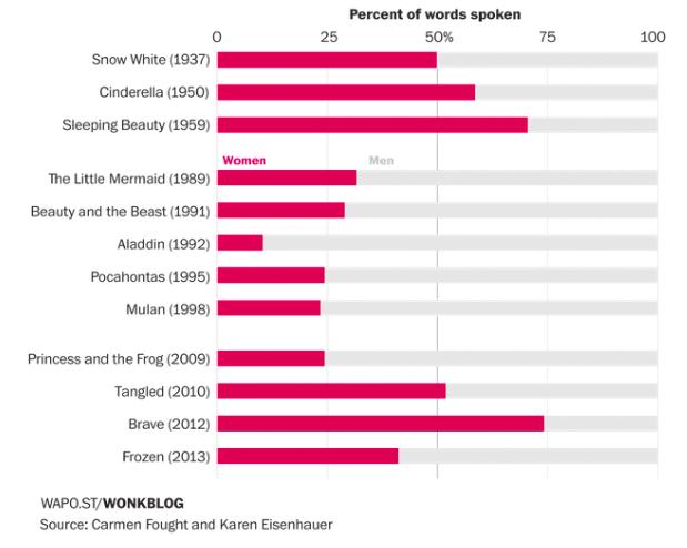 Wie viel Redezeit haben männliche und weibliche Charaktere in Disney-Filmen? Quelle: Carmen Fought und Karen Eisenhauer